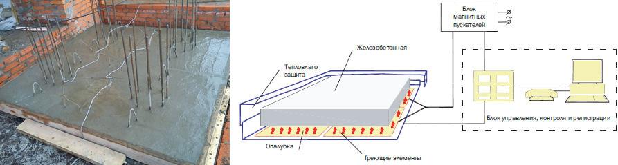 Использование комплекса управляемого электрообогрева бетона