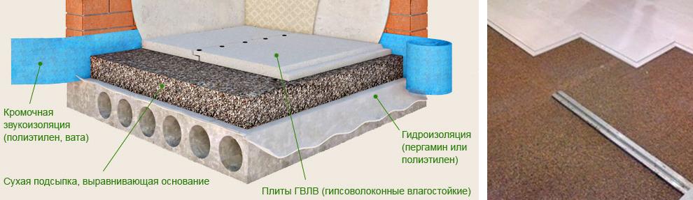 Сухая стяжка пола из бетона