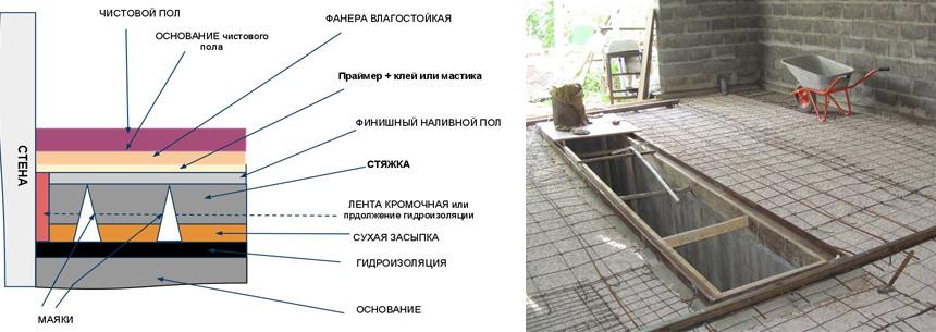 Схема бетонирования пола в гараже