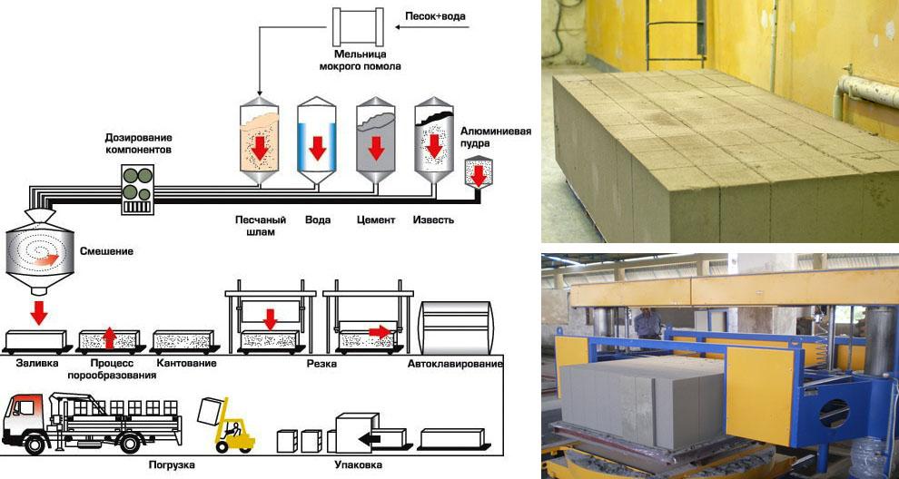 Схема изготовления блоков