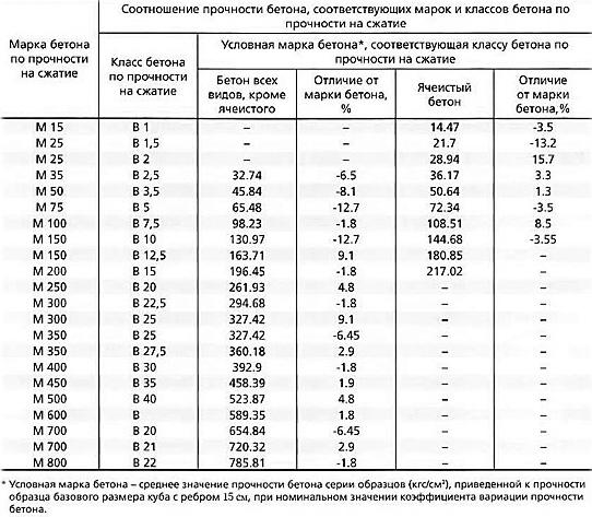 Таблица прочности бетона разных марок