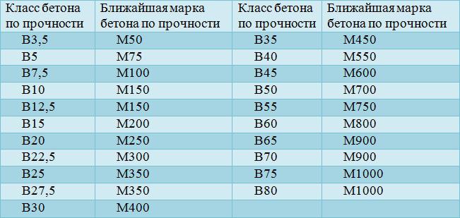 Таблица соответствия марки и класса бетона