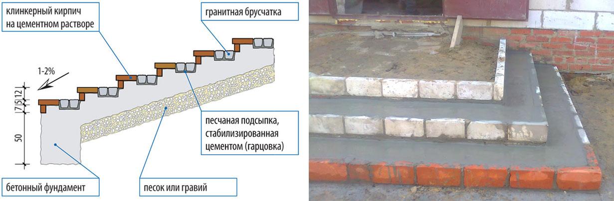 Как сделать бетонные ступени для крыльца или гаража