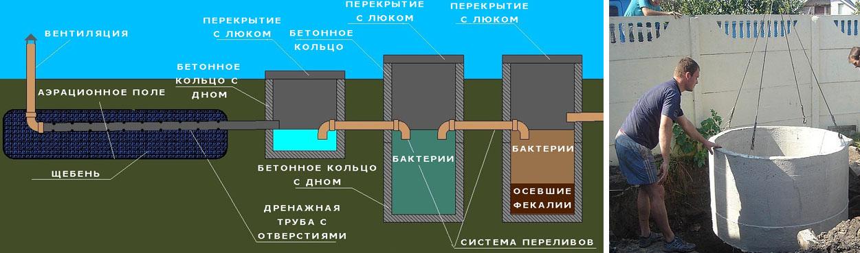Монтаж септика из пяти бетонных колец - схема