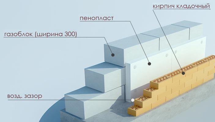 Облицовка газобетонной стены кирпичом