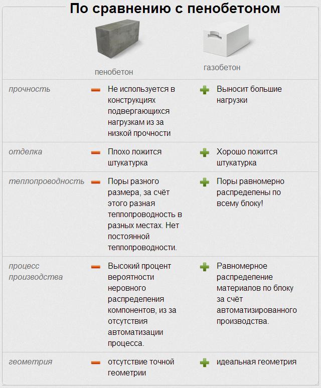 Отличие газоблока от пеноблока таблица