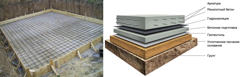 Плитный фундамент - идеальное решение для газобетонного дома