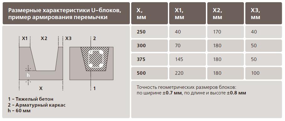 Размерные характеристики U-блоков