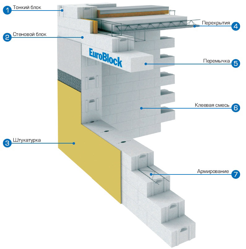 Схема устройства стены газосиликатного дома