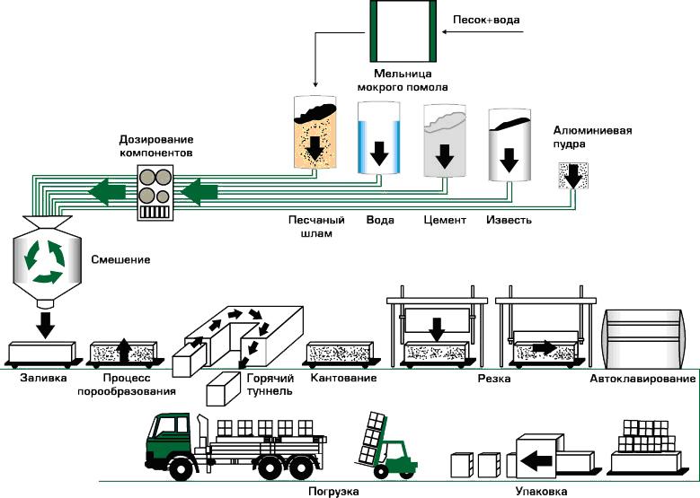 Технология получения газобетона