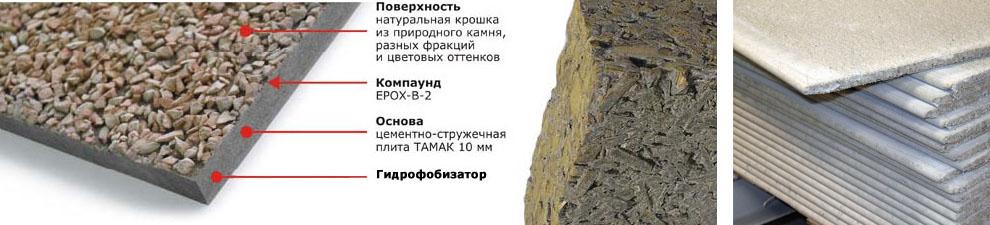 Устройство Цементно-стружечной плиты