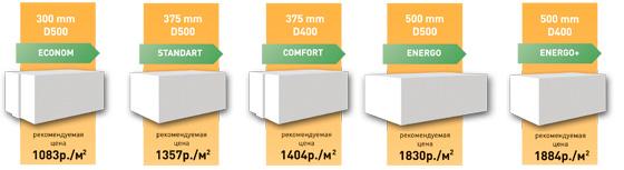 Цена газобетонных блоков Ютонг