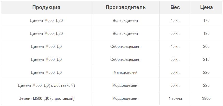 Цена портландцемента м500 в мешках навалом