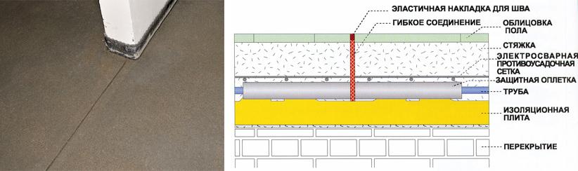 Деформационные швы в бетоне