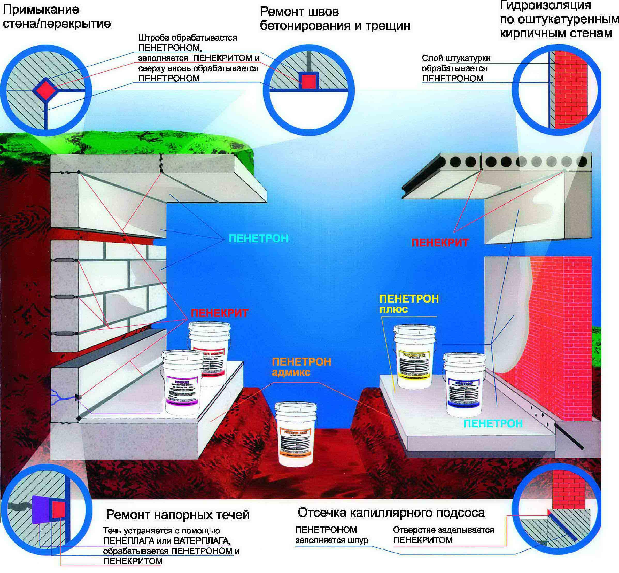Жидкая гидроизоляция проникающего действия Пенетрон