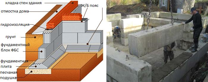 Монтаж фундамента из блоков