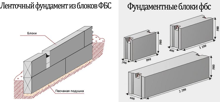 Размеры блоков, устройство фундамента