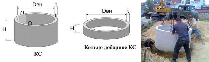 Размеры жби канализационных колец