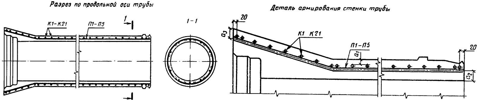 Размер трубы - схема