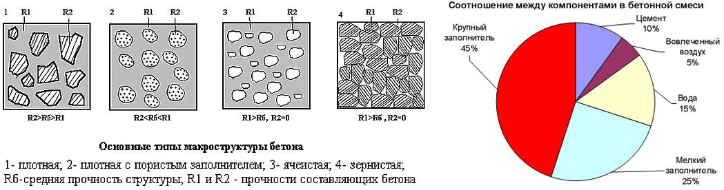 Структура и компоненты бетона
