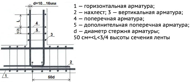 Схема армирования ленточного фундамента в местах примыканий