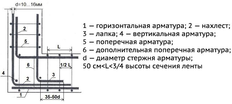 Схема армирования угла с помощью нахлеста и лапки