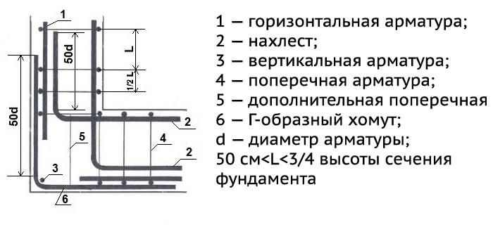 Схема армирования углов ленточного фундамента с помощью Г-образного хомута