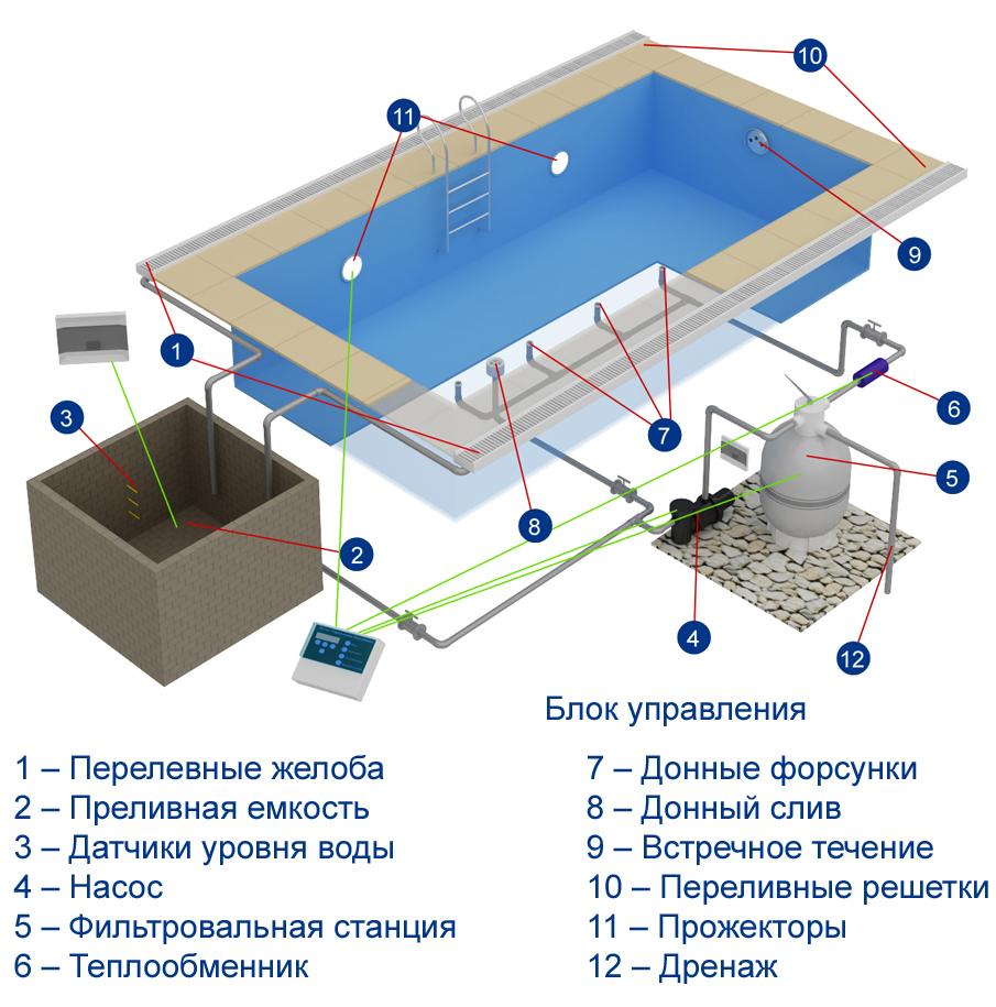 Схема бассейна переливного бетонного