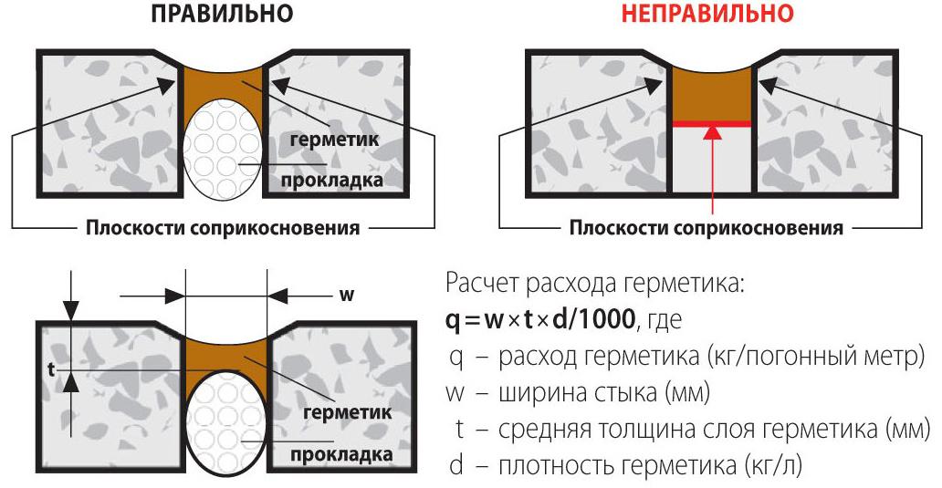 Схема заливки герметика в шов