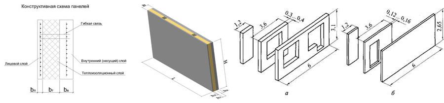 Схема и размеры железобетонных трехслойных панелей