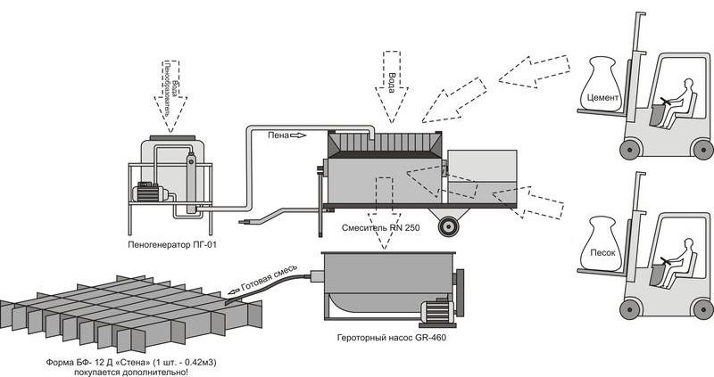 Схема малозатратного производства пенобетона