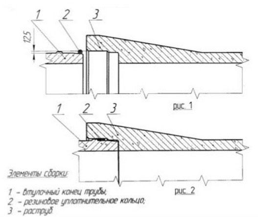 Схема монтажа жби раструбных труб