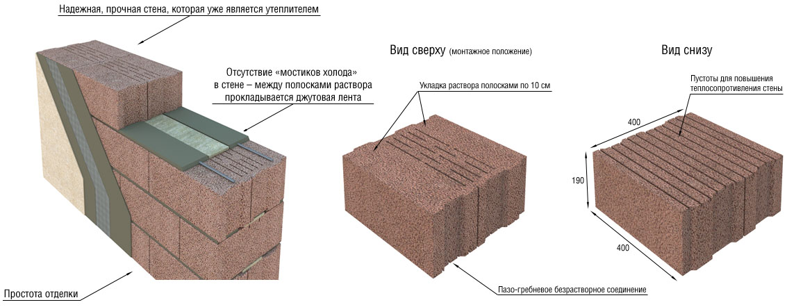 Схема отделки и укладки блоков
