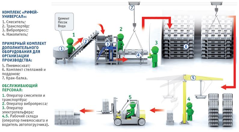 Схема производства керамзитобетонных блоков на вибропрессе Рифей-Универсал М