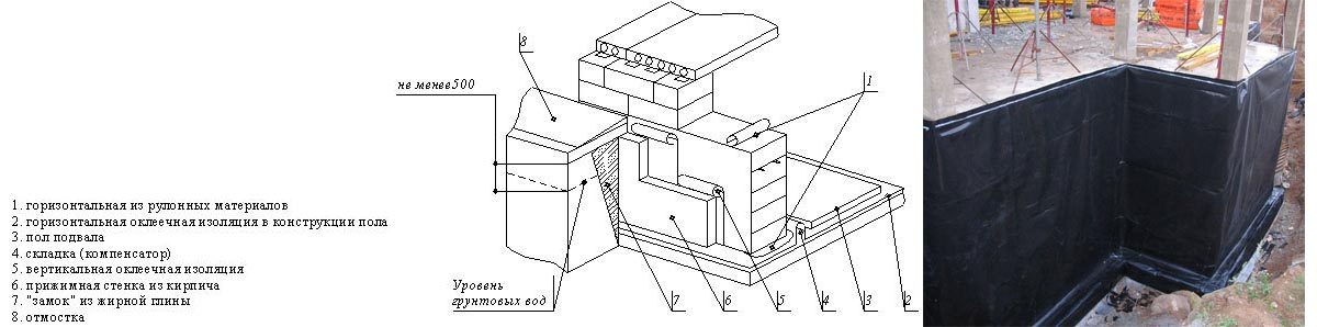 Схема укладки оклеечной гидроизоляции фундамента