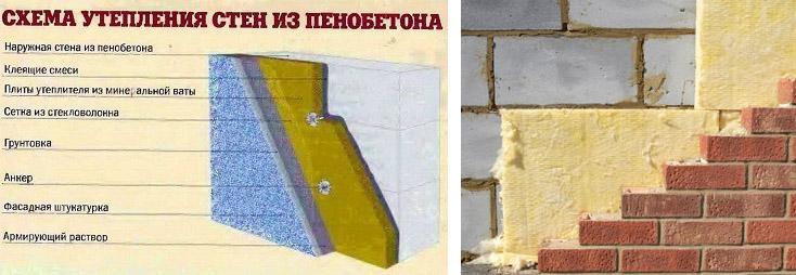 Схема утепления стен из блоков пенобетона
