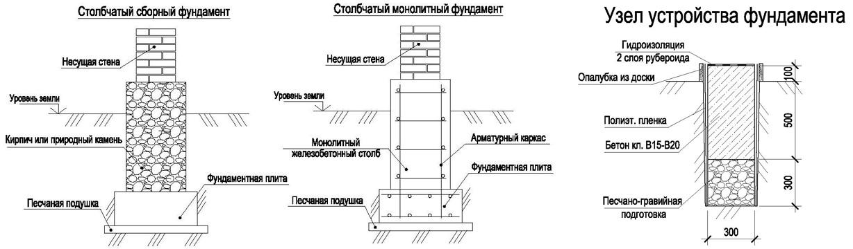 Схема фундамента для гаража