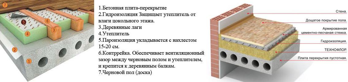 Схемы утепления пола первого этажа