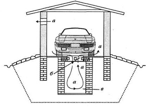 фундамент под гараж с подвалом