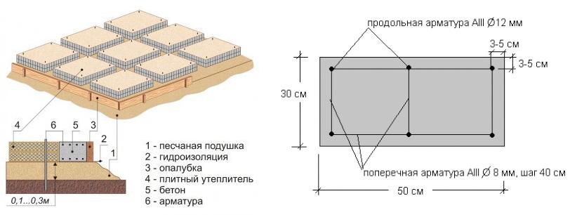 Армирование и устройство песчаной подушки для фундамента на болоте