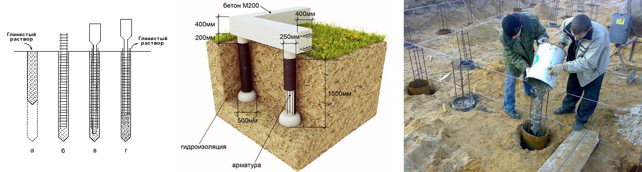 Буронабивной (бурозаливной) фундамент с ростверком