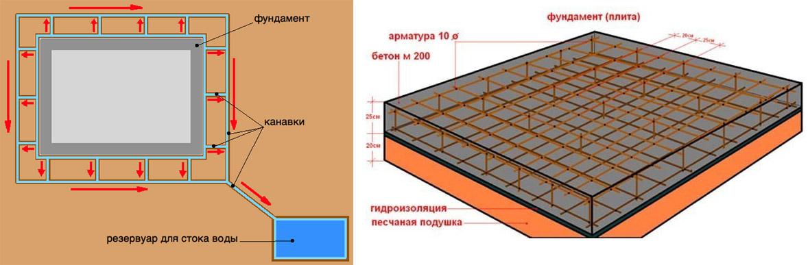 Гидроизоляция и армирование фундамента