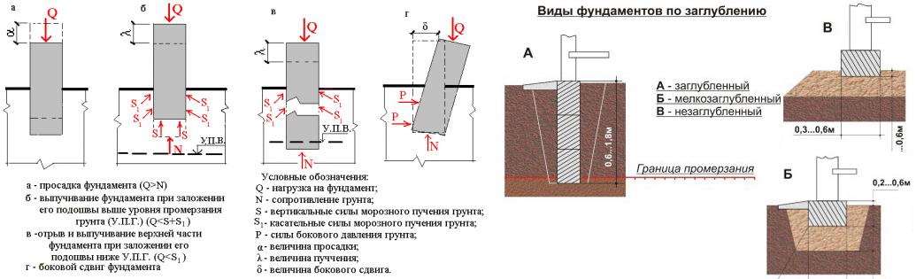 Глубина заложения фундамента, расчет промерзания