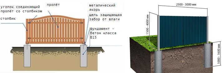 Забор под фундамент из профнастила
