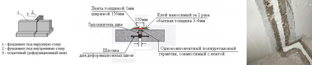 Изготовление деформационных швов своими руками