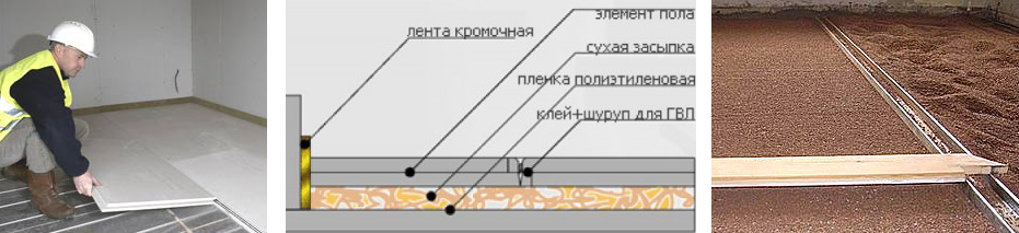 Инструкция как уложить самостоятельно сухую стяжку в квартире