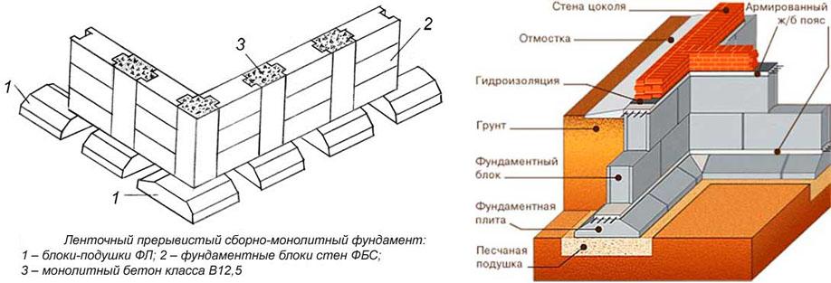 Как построить сборный фундамент из железобетонных блоков