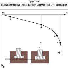 Как рассчитать нагрузку на фундамент