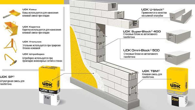 Конструкция стены из блоков газобетона ЮДК