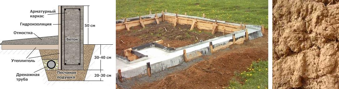Ленточный фундамент дома на глинистой почве